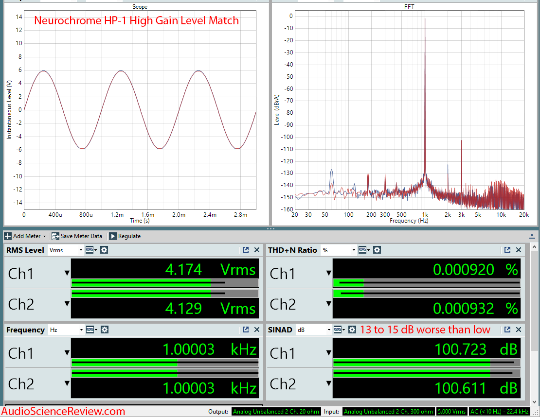 Neurochrome Hp-1 Headphone amplifier high gain measurement.png