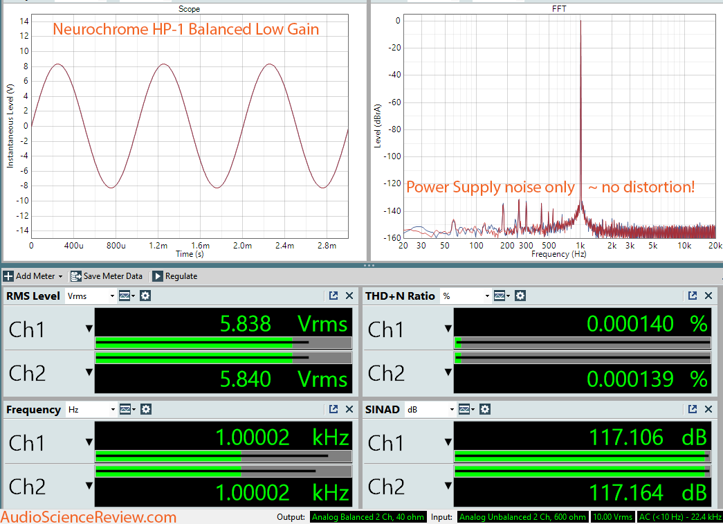 Review and Measurements of Neurochrome HP-1 High-Performance