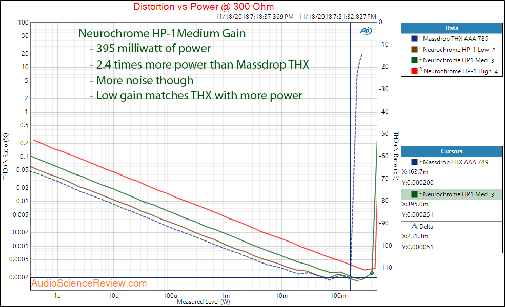 Neurochrome HP-1 Headphone Amplifier Power at 300 Ohm Measurements.png