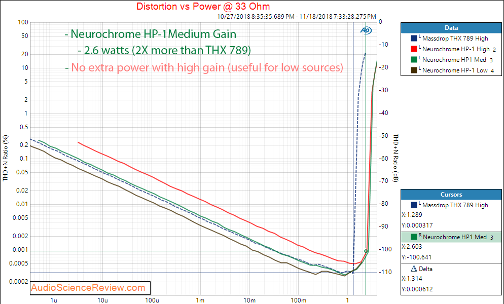 Neurochrome HP-1 Headphone Amplifier Power at 33 Ohm Measurements.png