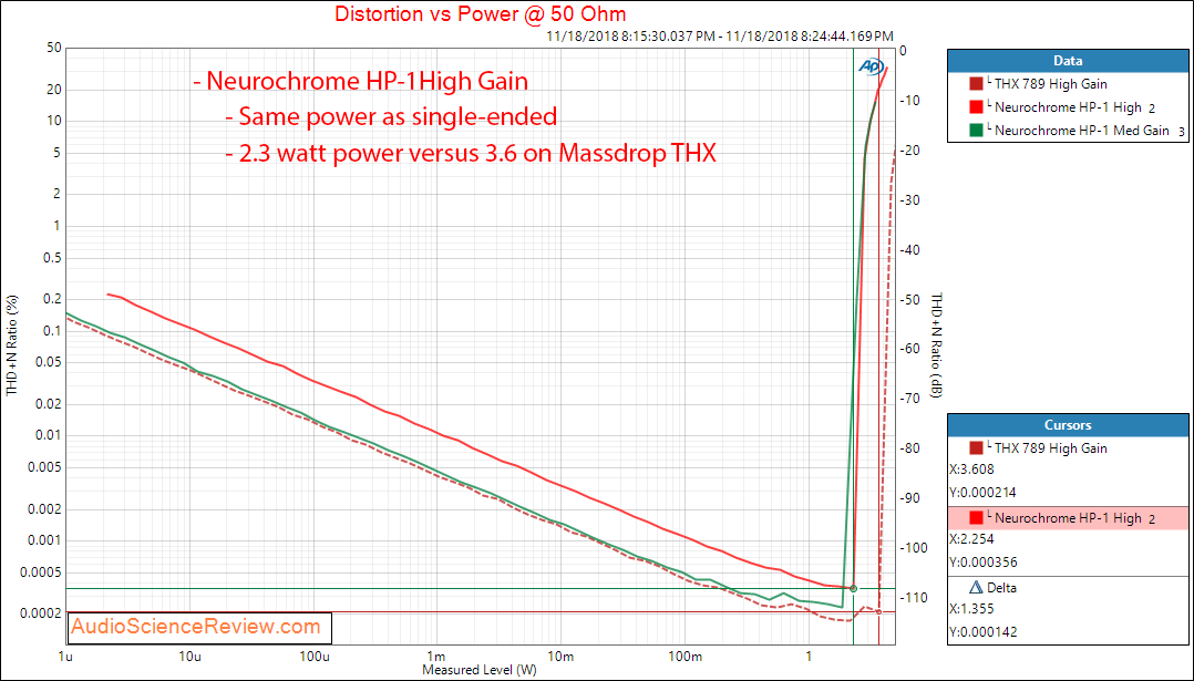 Neurochrome HP-1 Headphone Amplifier Power at 50 Ohm Measurements.png