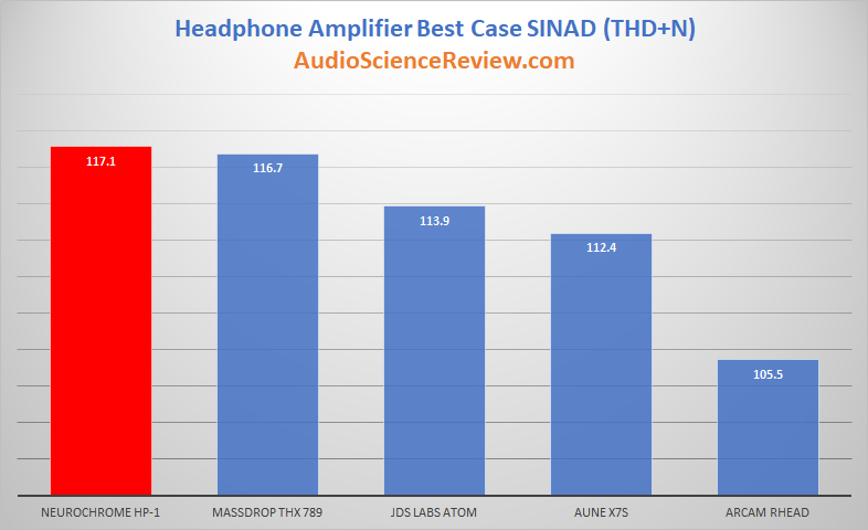 Neurochrome HP-1 Headphone Amplifier SINAD Measurements.png
