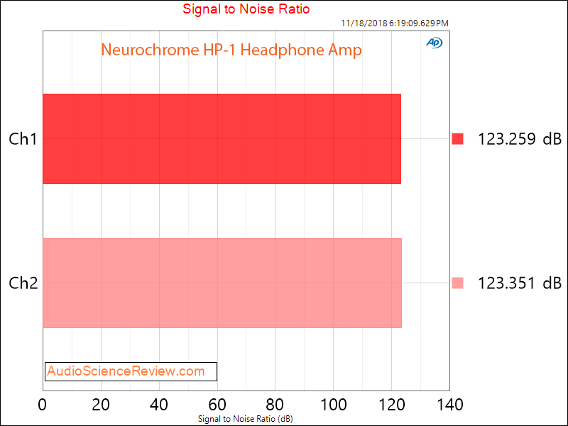 Neurochrome HP-1 Headphone Amplifier snr bar Measurements.png