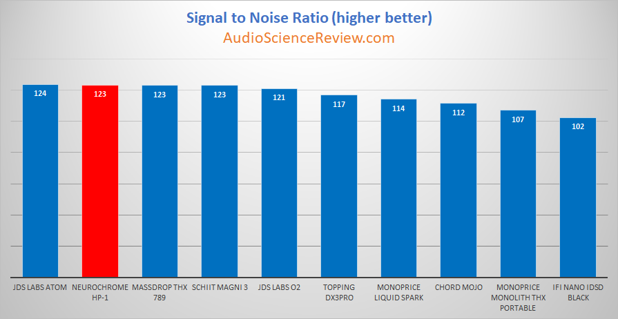 Neurochrome HP-1 Headphone Amplifier snr Measurements.png