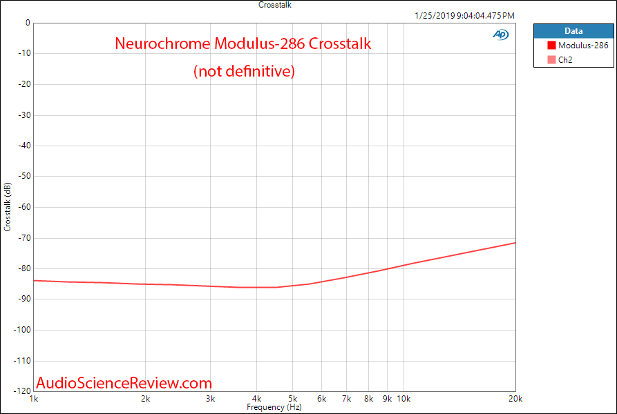 Neurochrome Modulus-286 Power Amplifier Crosstalk Measurements.png