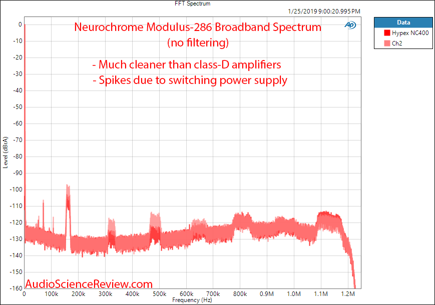 Neurochrome Modulus-286 Power Amplifier FFT Spectrum Measurements.png