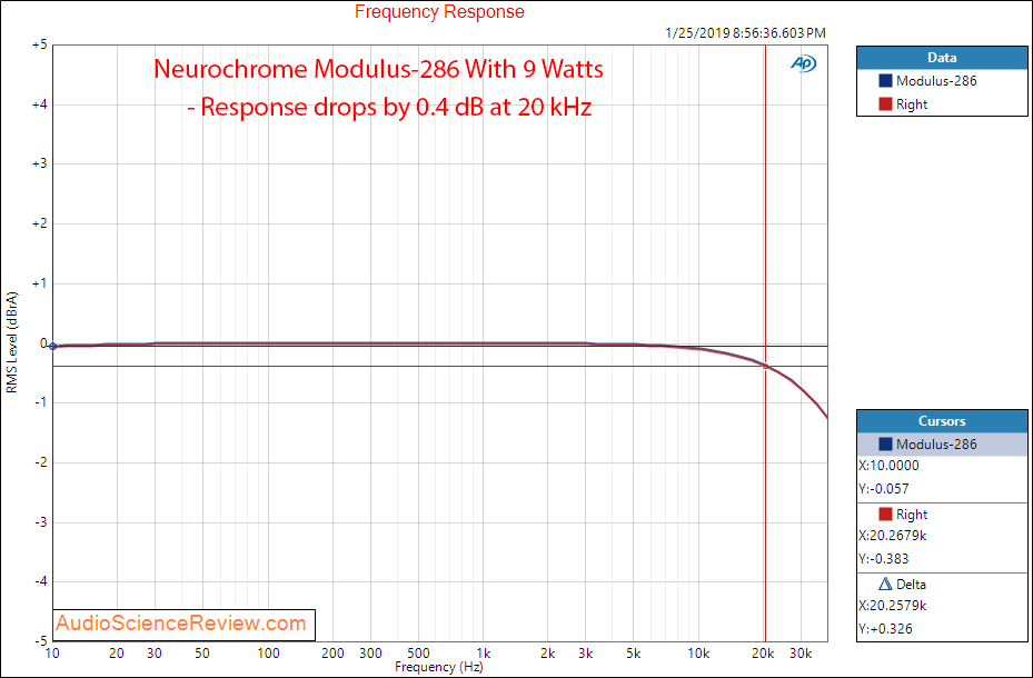 Neurochrome Modulus-286 Power Amplifier Frequency Response Measurements.png