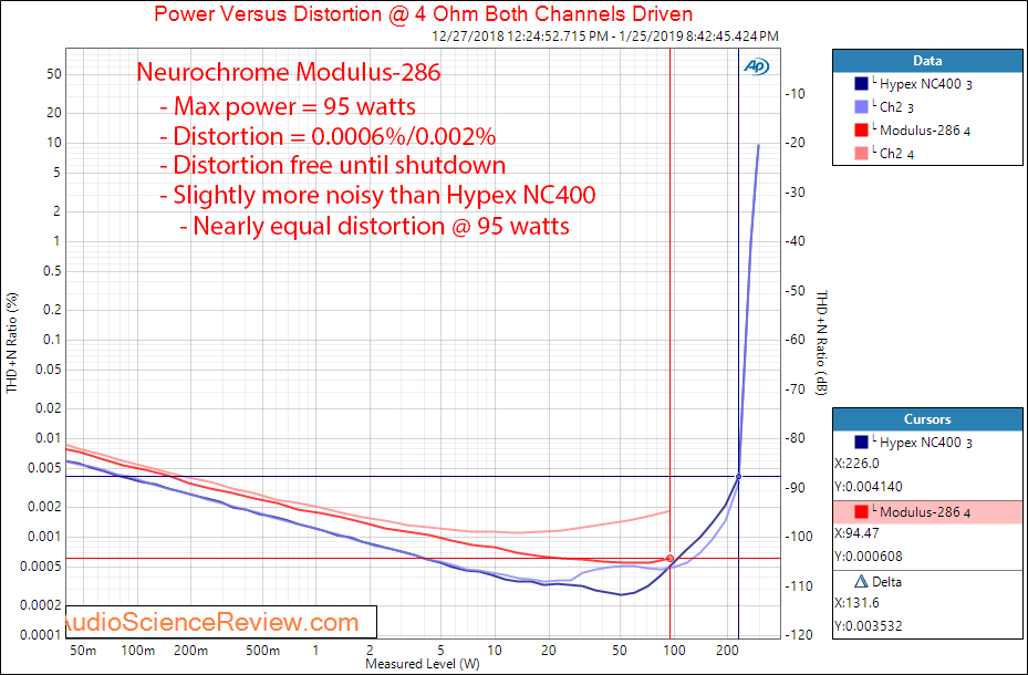 Neurochrome Modulus-286 Power Amplifier Power vs Distortion at 4 Ohm Measurements.png
