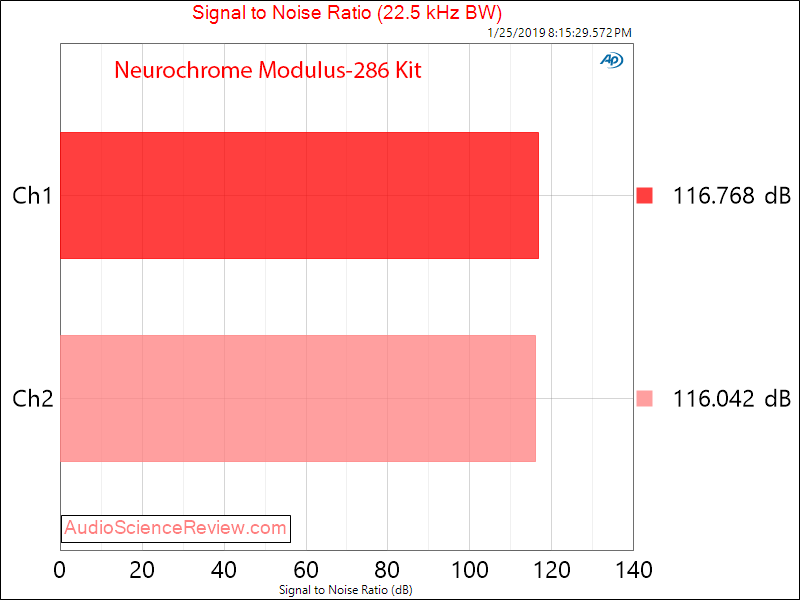 Neurochrome Modulus-286 Power Amplifier SNR Measurements.png