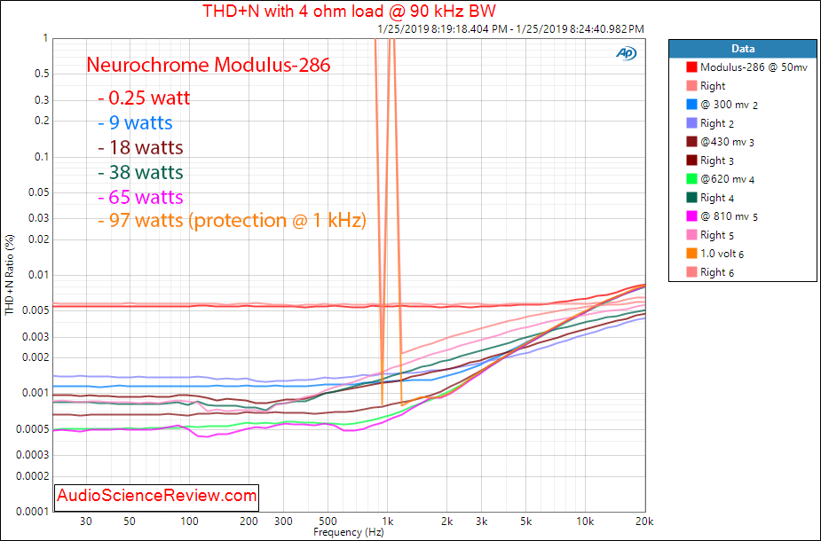 Neurochrome Modulus-286 Power Amplifier THD vs Frequency Measurements.png