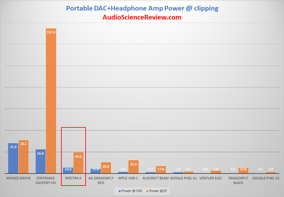 NextDrive Spectra X DAC and Headphone Amp Audio Dongle Power Bar Graph Measurements.png