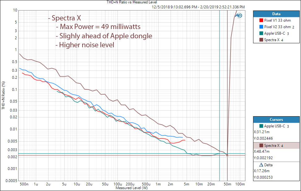NextDrive Spectra X DAC and Headphone Amp Power at 33 ohm Measurements.png