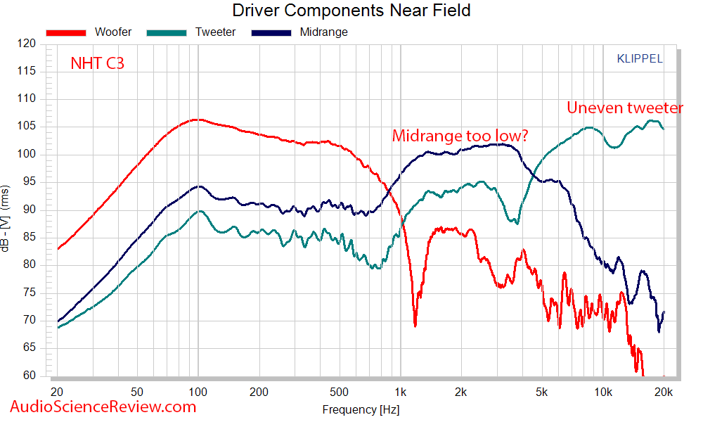 NHT C3 Measurements Speaker driver frequency response.png