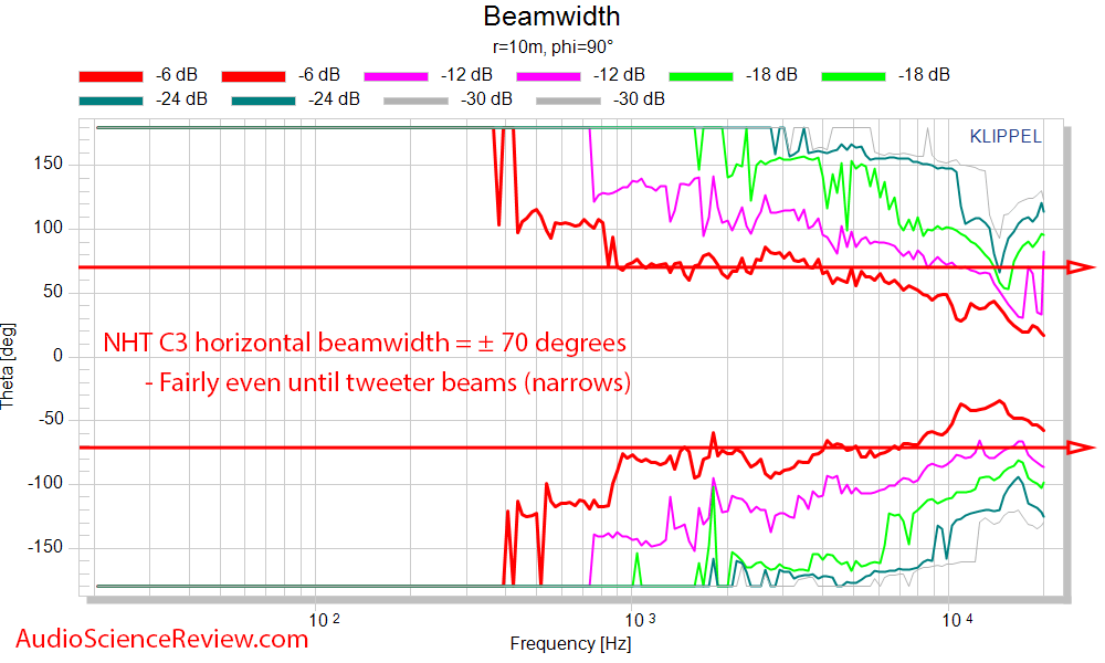NHT C3 Measurements Speaker  horizontal beamwidth.png