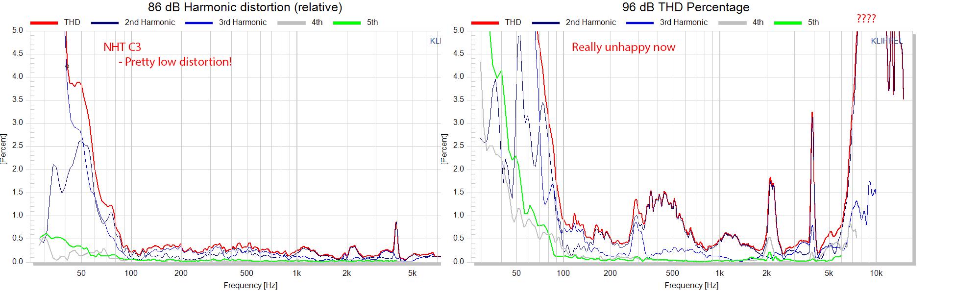 NHT C3 Measurements Speaker relative distortion.png