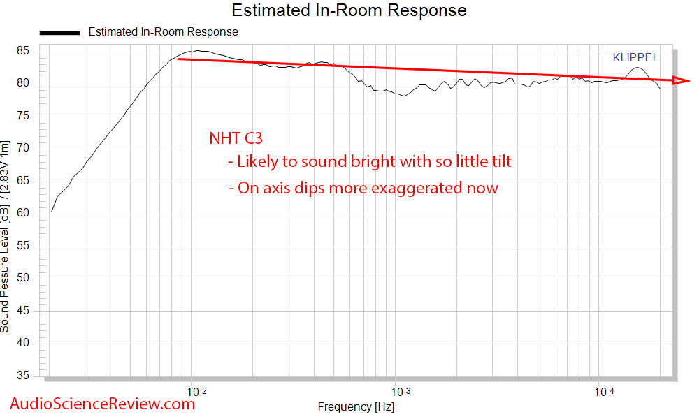 NHT C3 Measurements Speaker Spinorama CEA-2034 Predicted In-room Frequency Response.png