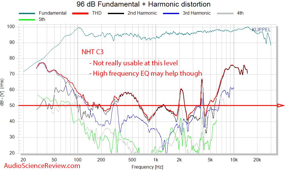 NHT C3 Measurements Speaker THD distortion.png
