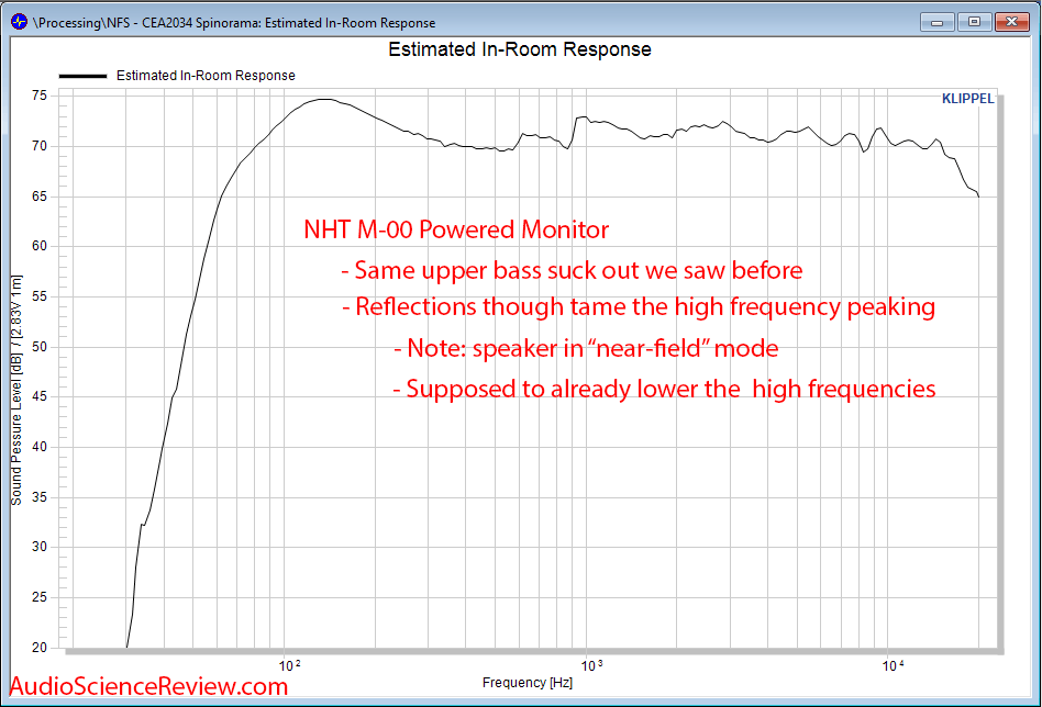 NHT M-00 Powered Studio Monitor Speaker CEA-2034 Estimated In-room Response Audio Measurements.png