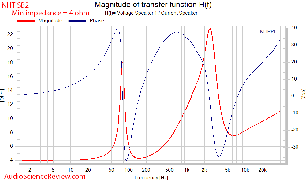 NHT SB2 Bookshelf Speaker Phase and Impedance Audio Measurements.png