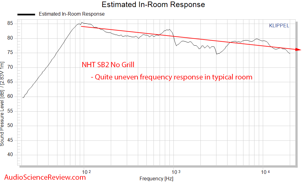 NHT SB2 Bookshelf Speaker Spinorama CEA2034 Predicted In-room Response Frequency Response Audi...png