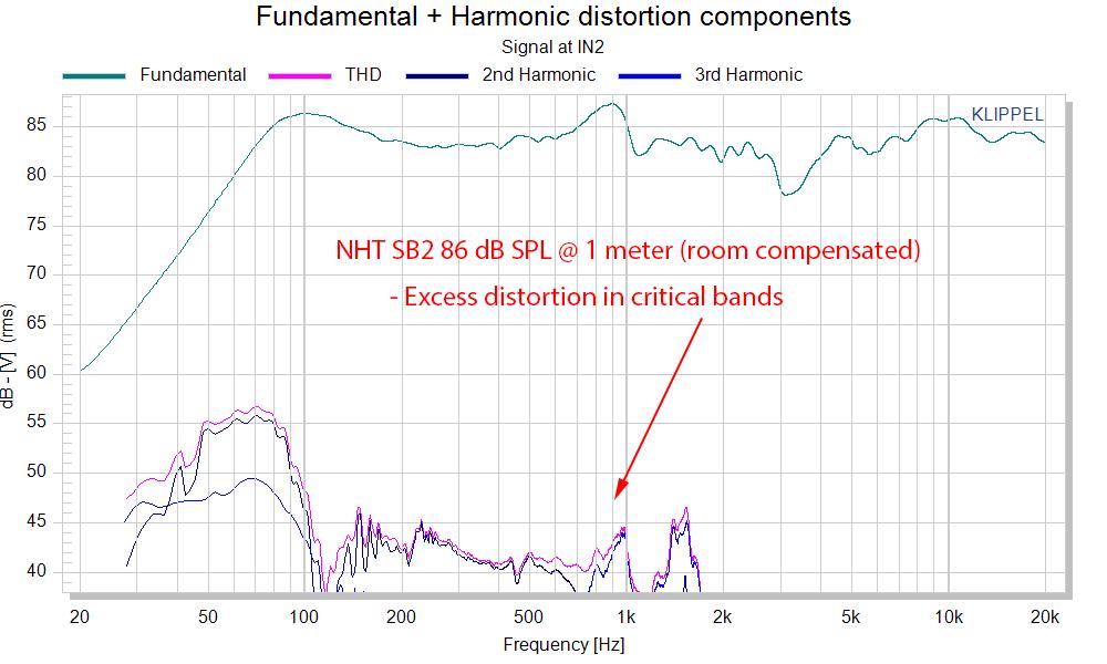 NHT SB2 Bookshelf Speaker THD distortion Audio Measurements.png