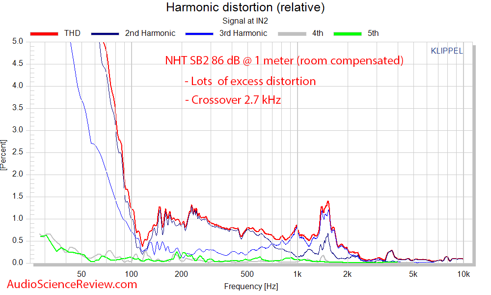 NHT SB2 Bookshelf Speaker THD distortion percentage Audio Measurements.png