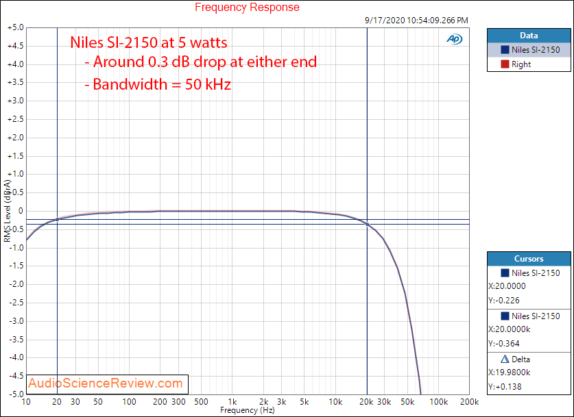 Niles SI-2150 Amplifier Custom Install Stereo Frequency Response Audio Measurements.png