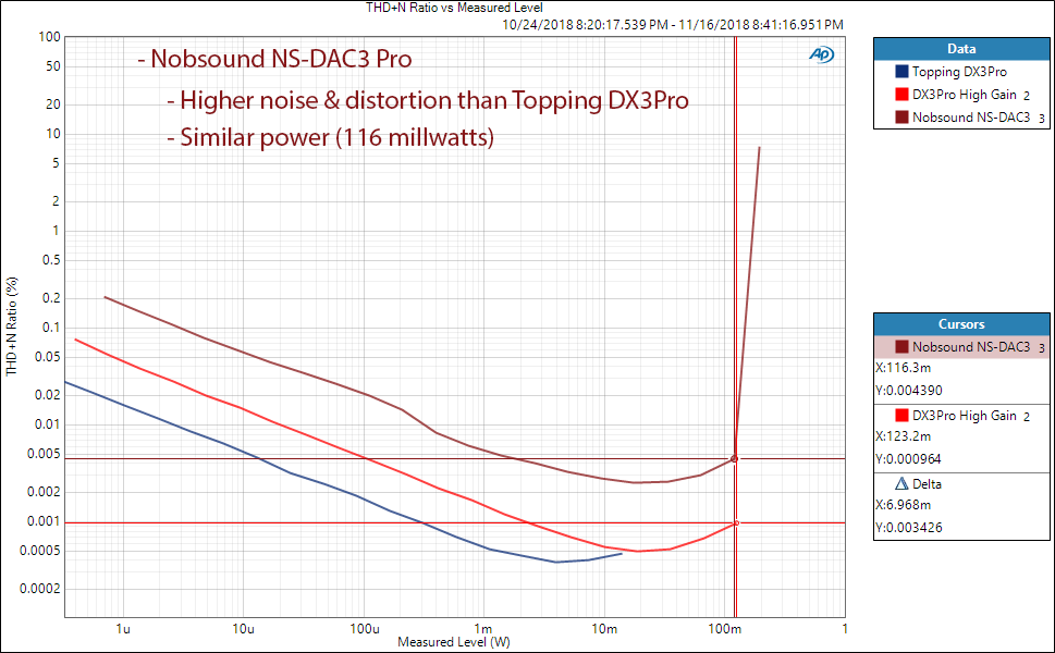 Nobsound NS-DAC3 Pro DAC and Headphone Amplifier Power Measurement.png