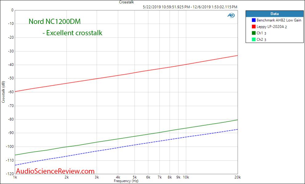 Nord One NC1200DM Signature Stereo Amp Crosstalk Audio Measurements.png