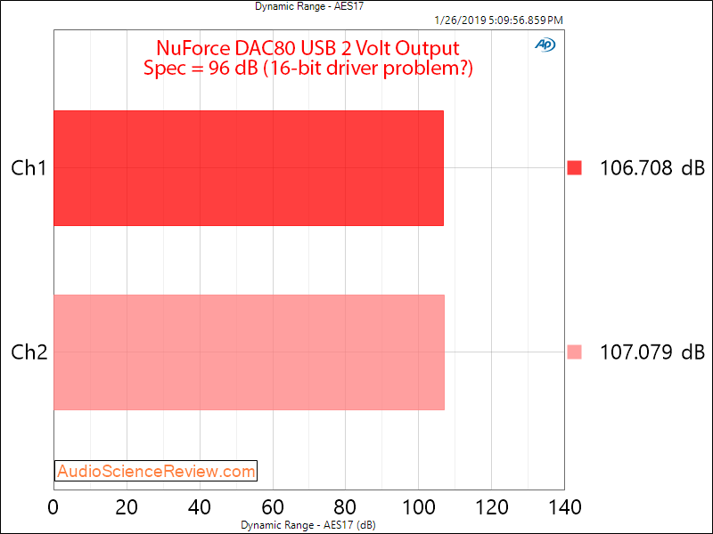NuForce DAC80 DAC Dynamic Range Measurements.png