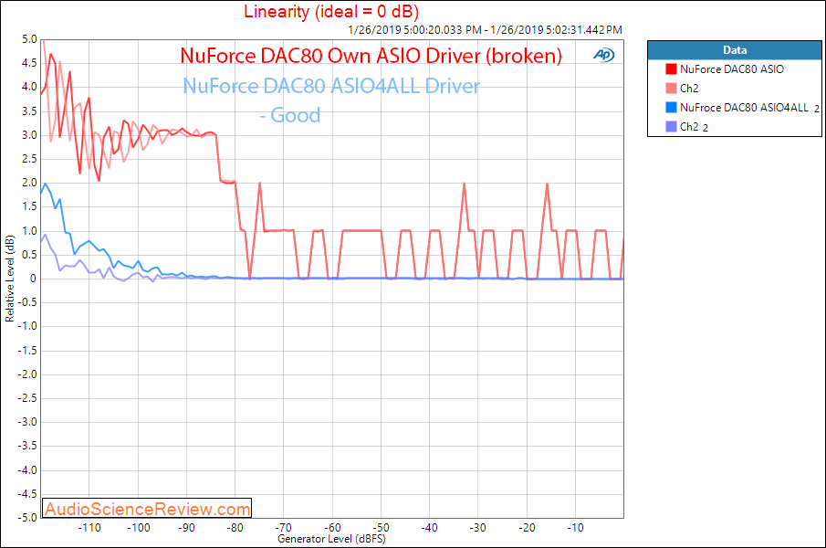 NuForce DAC80 DAC Linearity 'Measurements.png