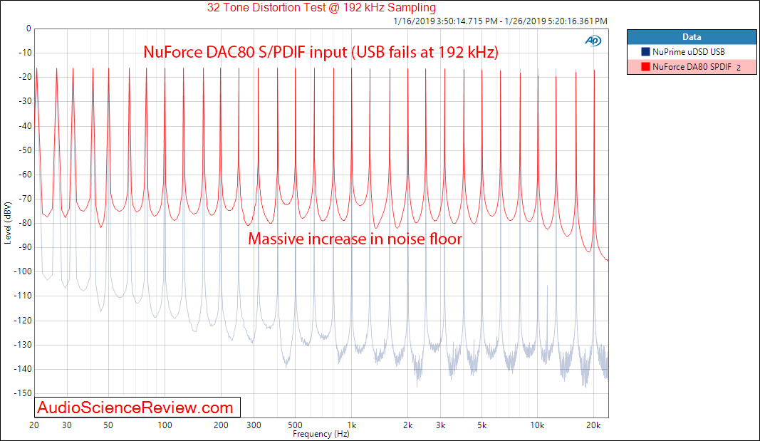 NuForce DAC80 DAC Multitone Measurements.png