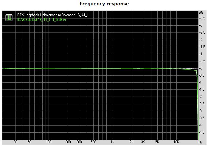 Nuprime IDA-8 16_44.1 Frequency Response.JPG