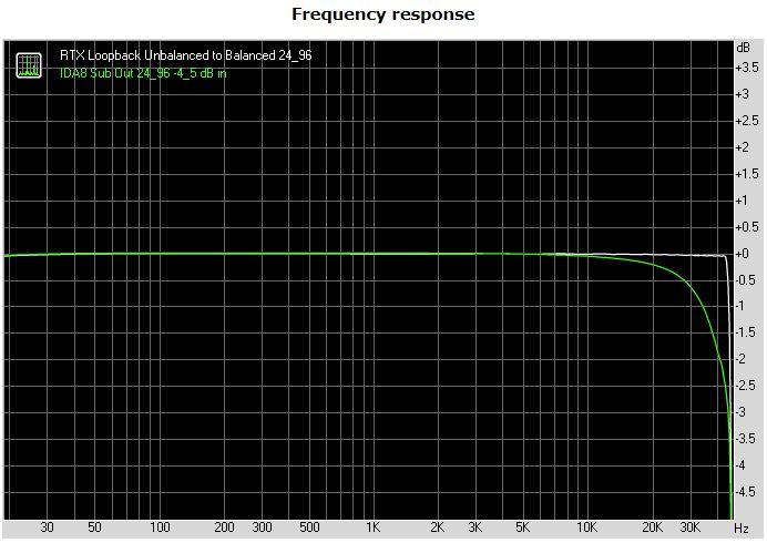 Nuprime IDA-8 24_96 Frequency Response.JPG