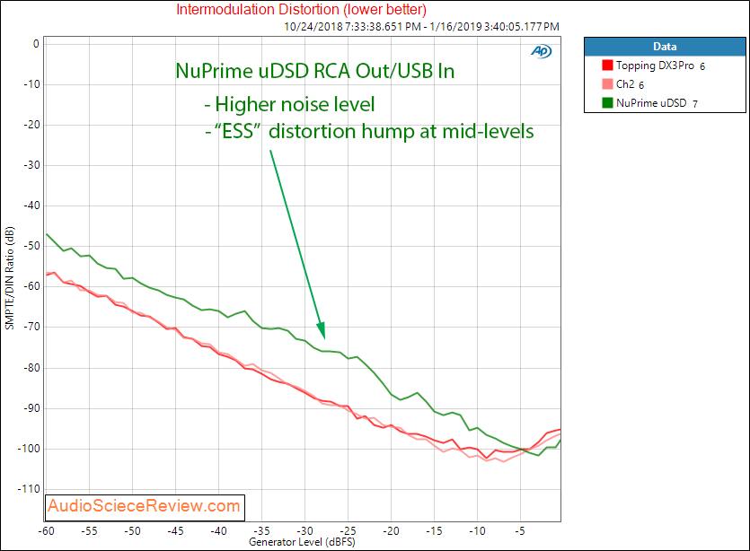 NuPrime uDSD DAC and Headphone Amplifier IMD Measurements.png