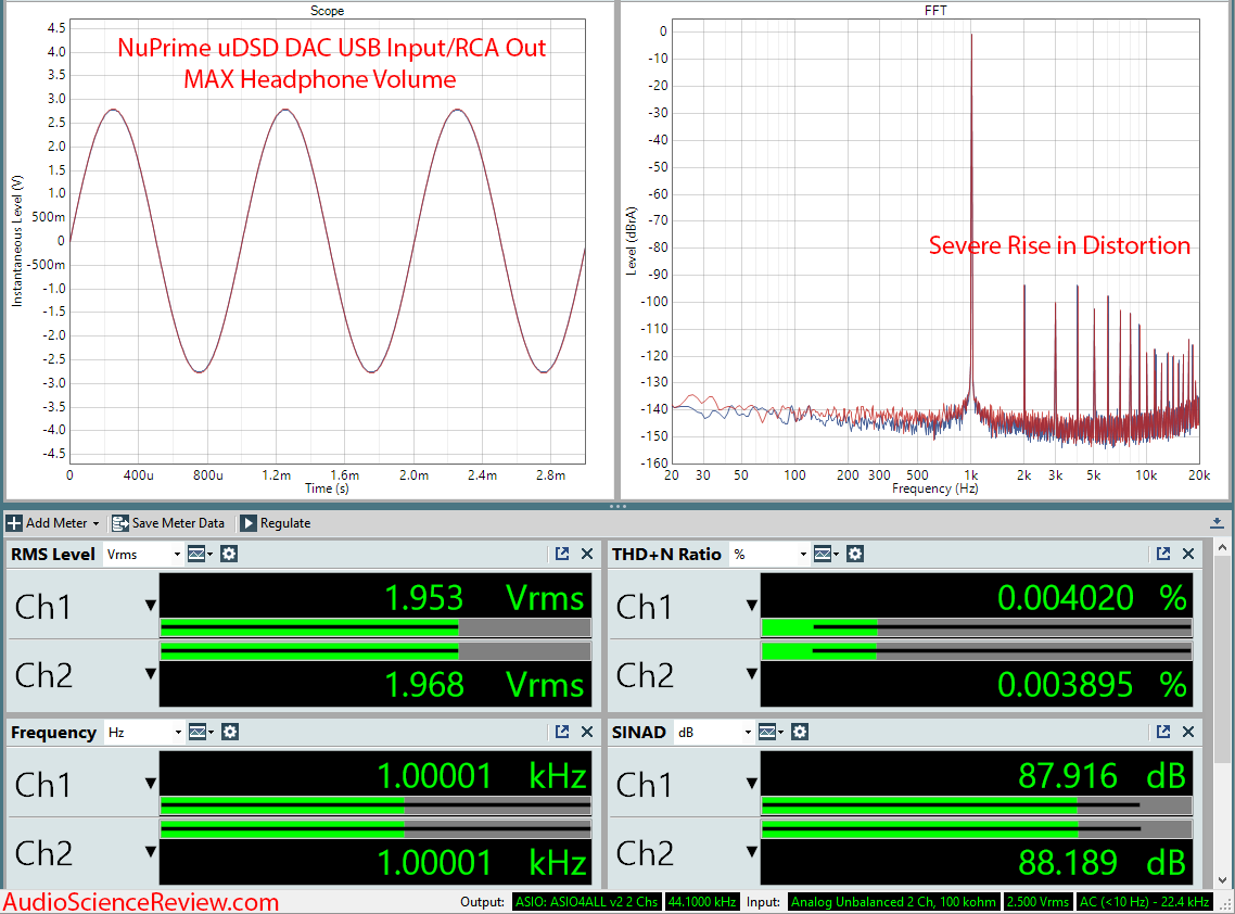 NuPrime uDSD DAC and Headphone Amplifier Max Volume Level Measurements.png