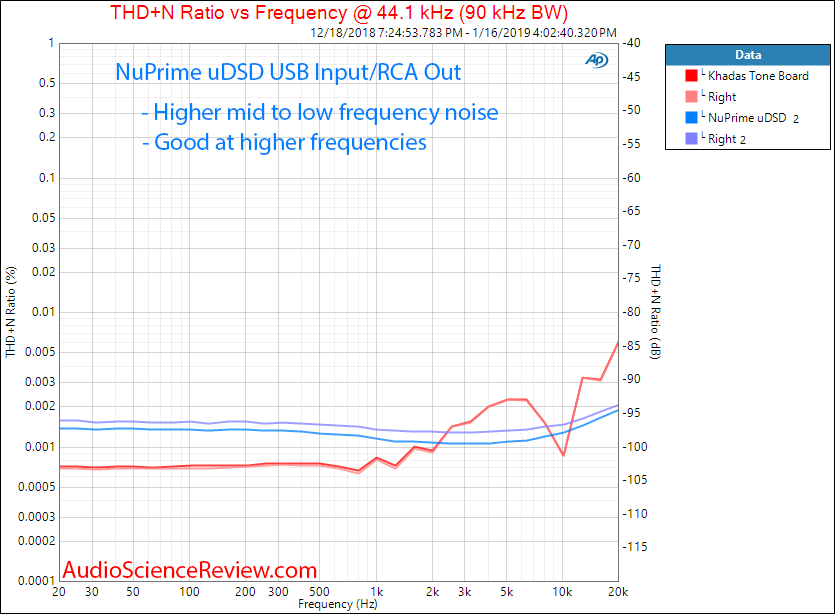 NuPrime uDSD DAC and Headphone Amplifier THD vs Frequency Measurements.png