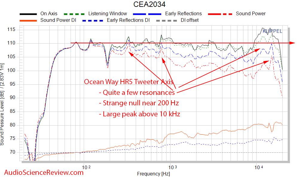 Ocean Way HR5 Studio Monitor Powered Speaker CEA-2034 Spinorama Frequency Response Measurements.png