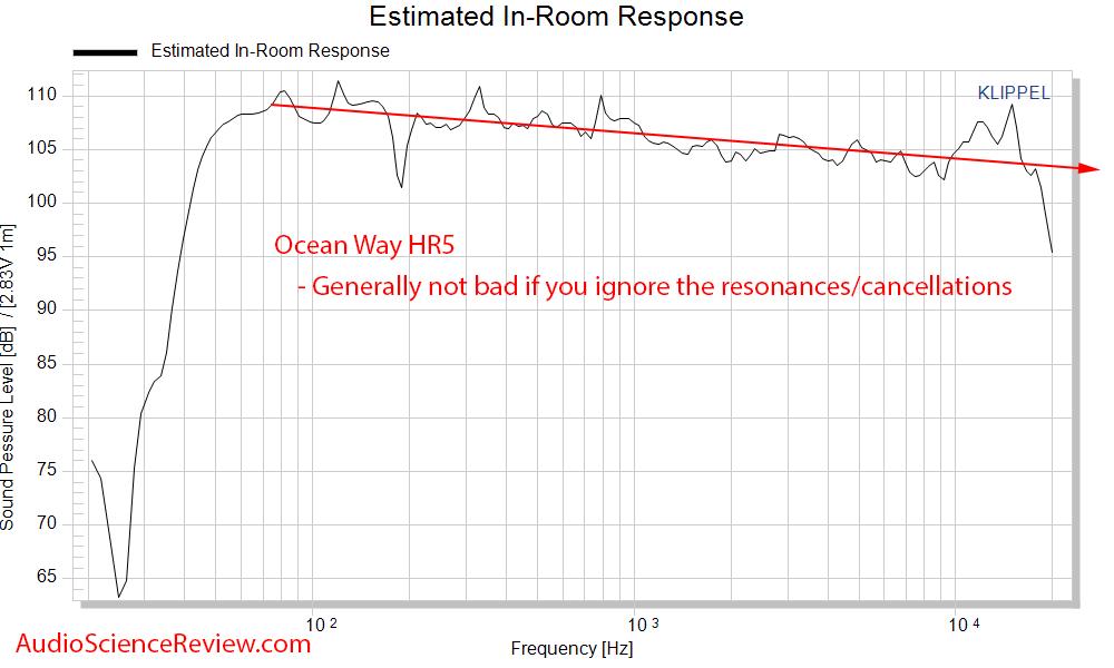 Ocean Way HR5 Studio Monitor Powered Speaker CEA-2034 Spinorama Predicted In-room Response Fre...png