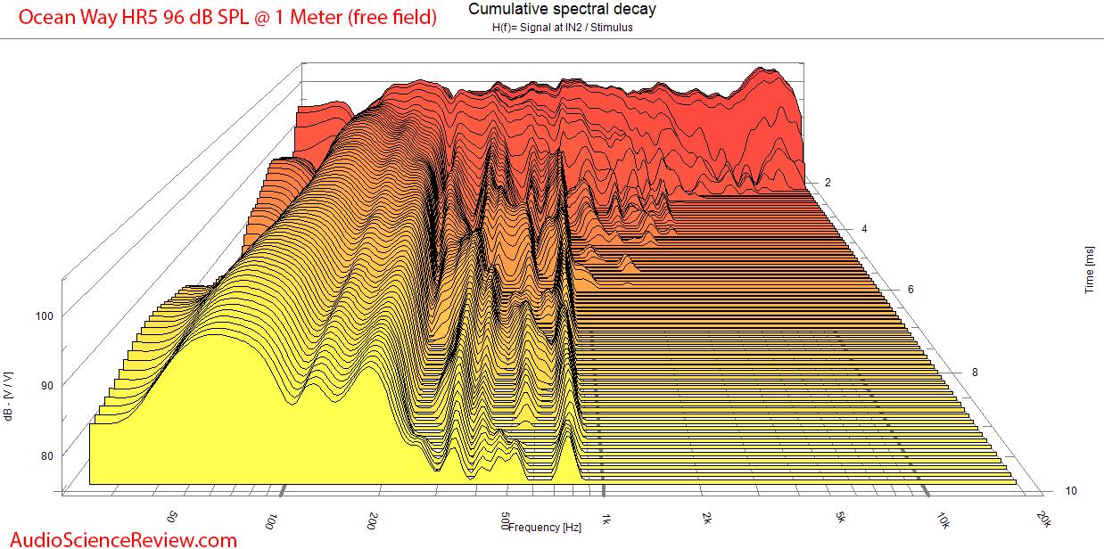 Ocean Way HR5 Studio Monitor Powered Speaker CSD Waterfall Measurement.png