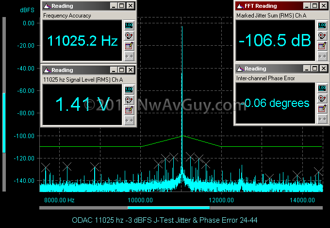 ODAC 11025 hz -3 dBFS J-Test Jitter & Phase Error 24-44[2].png