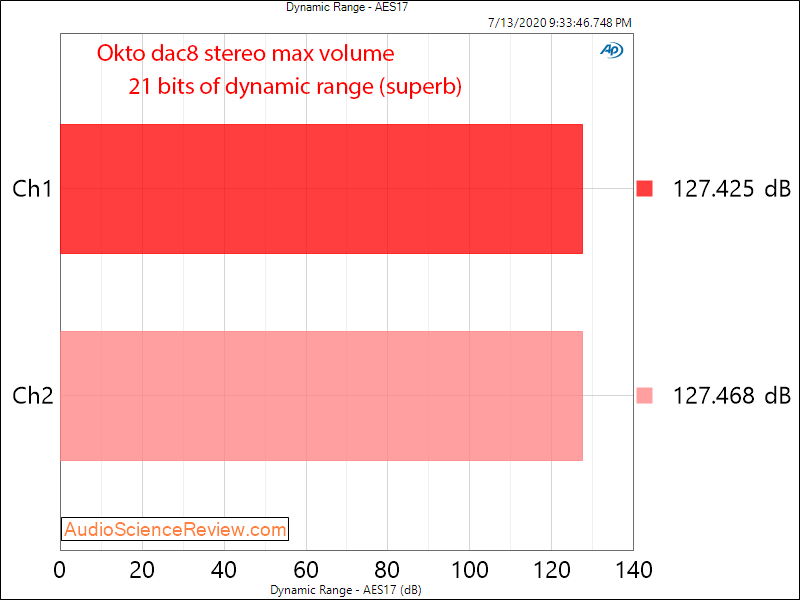 Okto dac8 Stereo USB AES Balanced DAC dynamic range Audio Measurements.png