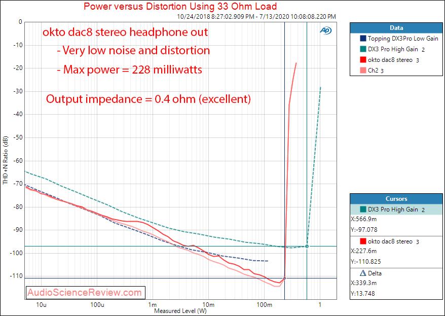 Okto dac8 Stereo USB AES Balanced DAC headphone output impedance Audio Measurements.png