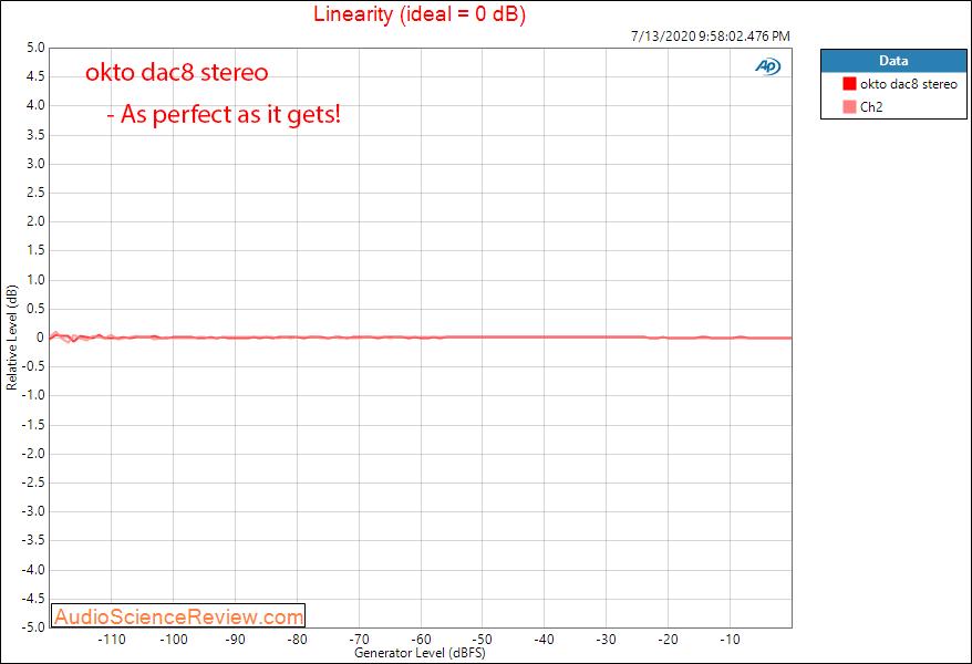 Okto dac8 Stereo USB AES Balanced DAC linearity Audio Measurements.png