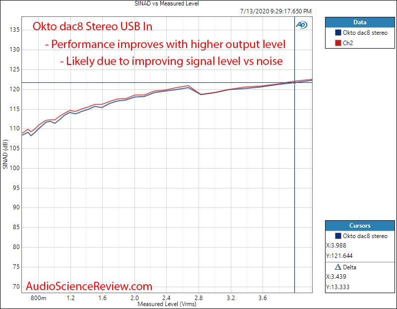 Okto dac8 Stereo USB AES Balanced DAC THD+N vs Level Audio Measurements.png