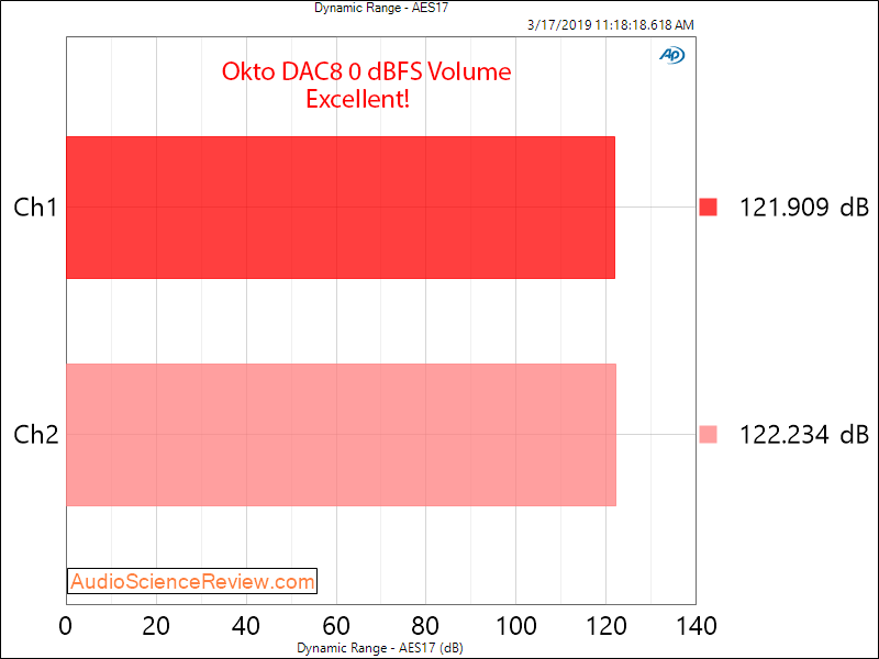 Okto Research DAC8 Pro USB 8 Channel DAC Dynamic Range Measurements.png