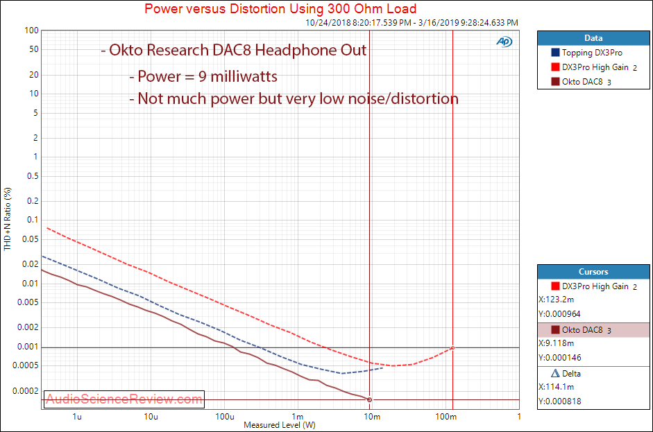 Okto Research DAC8 Pro USB 8 Channel DAC Headphone THD vs Power at 300 Ohm Measurements.png