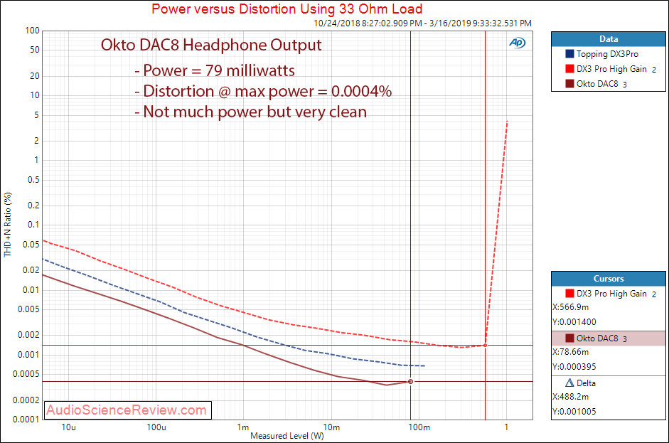Okto Research DAC8 Pro USB 8 Channel DAC Headphone THD vs Power at 33 Ohm Measurements.png