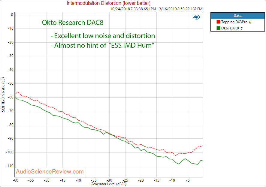 Okto Research DAC8 Pro USB 8 Channel DAC Intermodulation Distortion Measurements.png