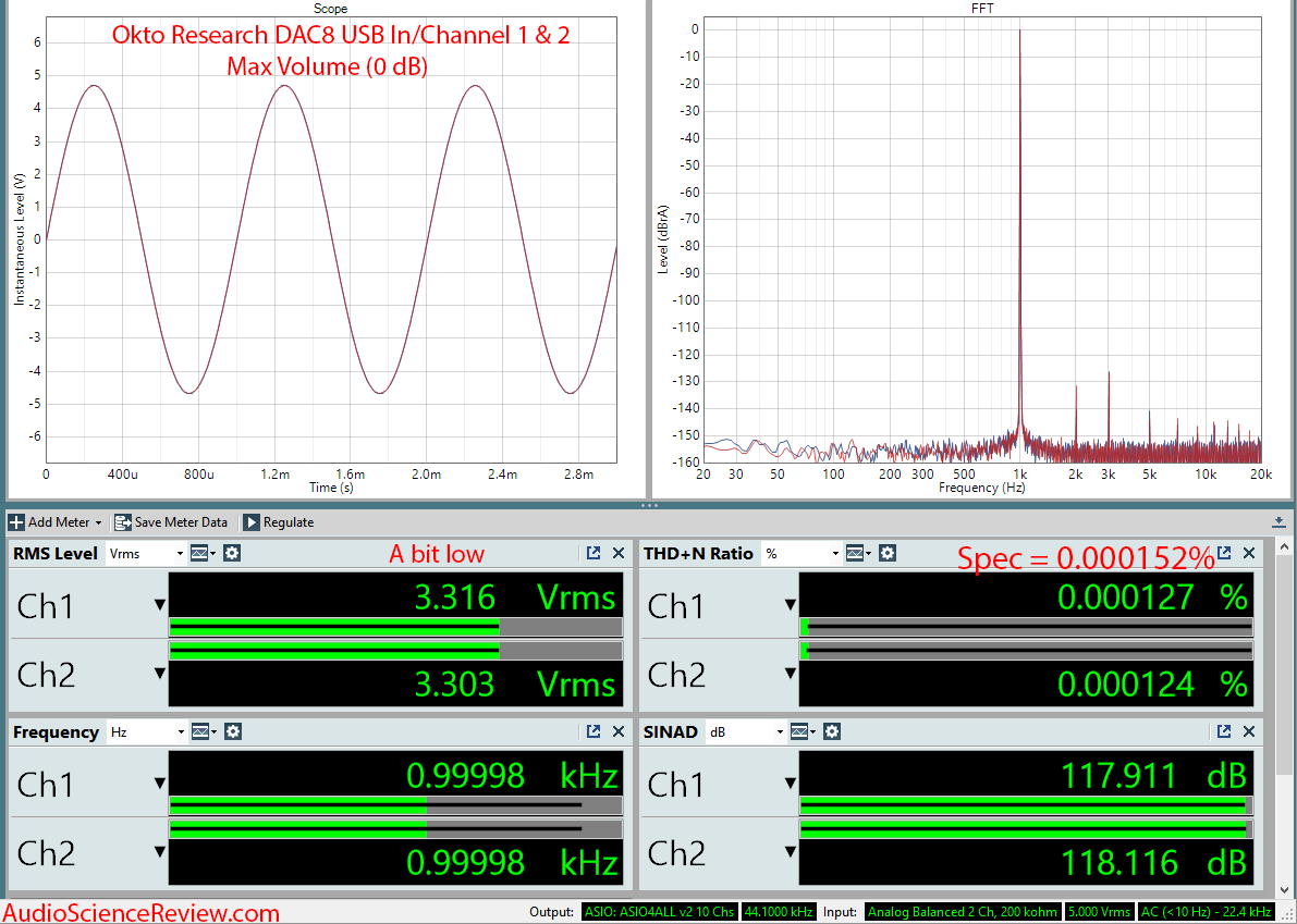 Okto Research DAC8 Pro USB 8 Channel DAC Measurements.png